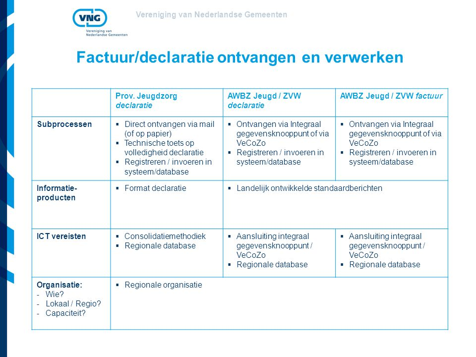 Vereniging van Nederlandse Gemeenten Factuur/declaratie ontvangen en verwerken Prov. Jeugdzorg declaratie AWBZ Jeugd / ZVW declaratie AWBZ Jeugd / ZVW