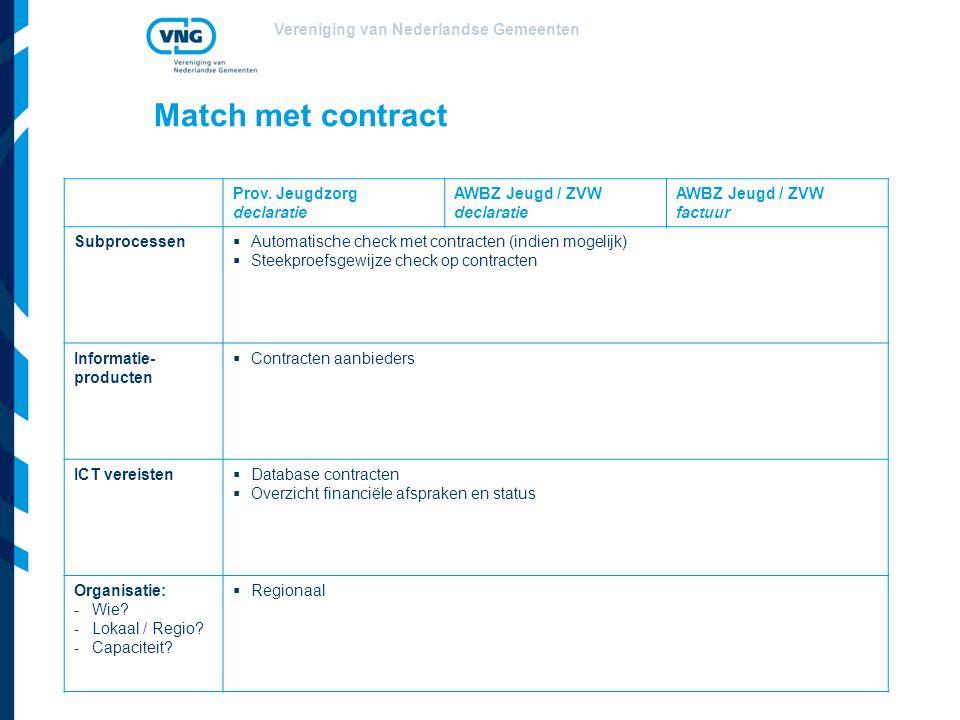 Vereniging van Nederlandse Gemeenten Match met contract Prov. Jeugdzorg declaratie AWBZ Jeugd / ZVW declaratie AWBZ Jeugd / ZVW factuur Subprocessen 