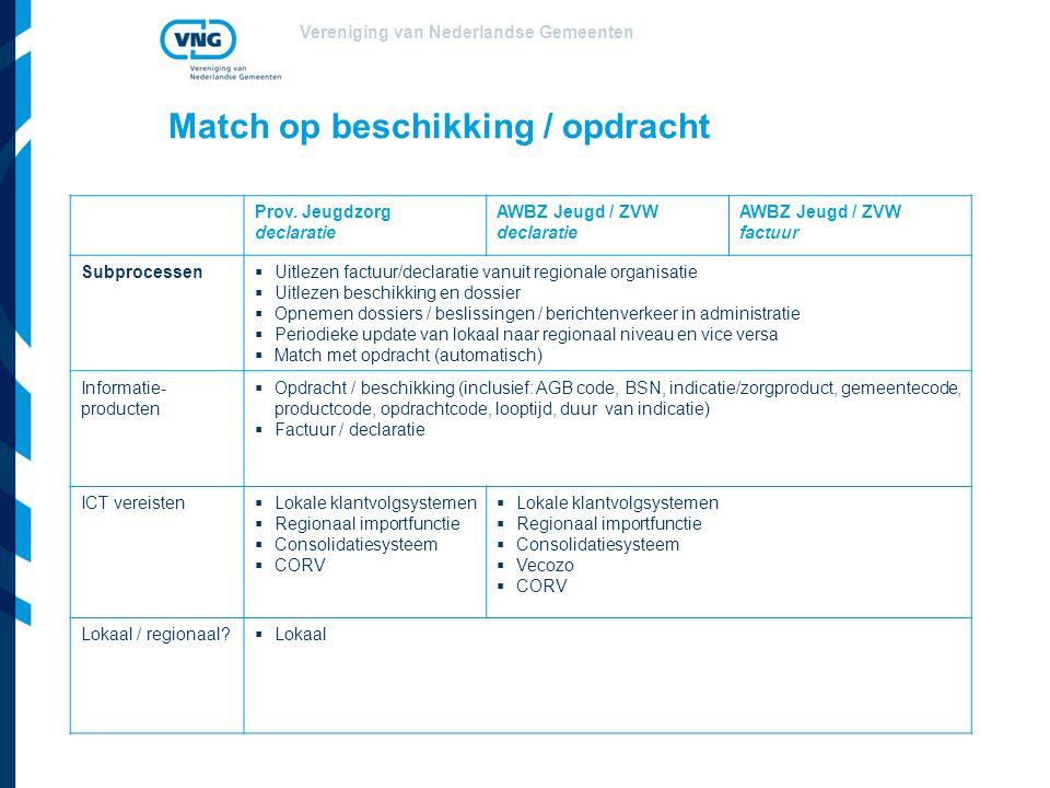 Vereniging van Nederlandse Gemeenten Match op beschikking / opdracht Prov. Jeugdzorg declaratie AWBZ Jeugd / ZVW declaratie AWBZ Jeugd / ZVW factuur S