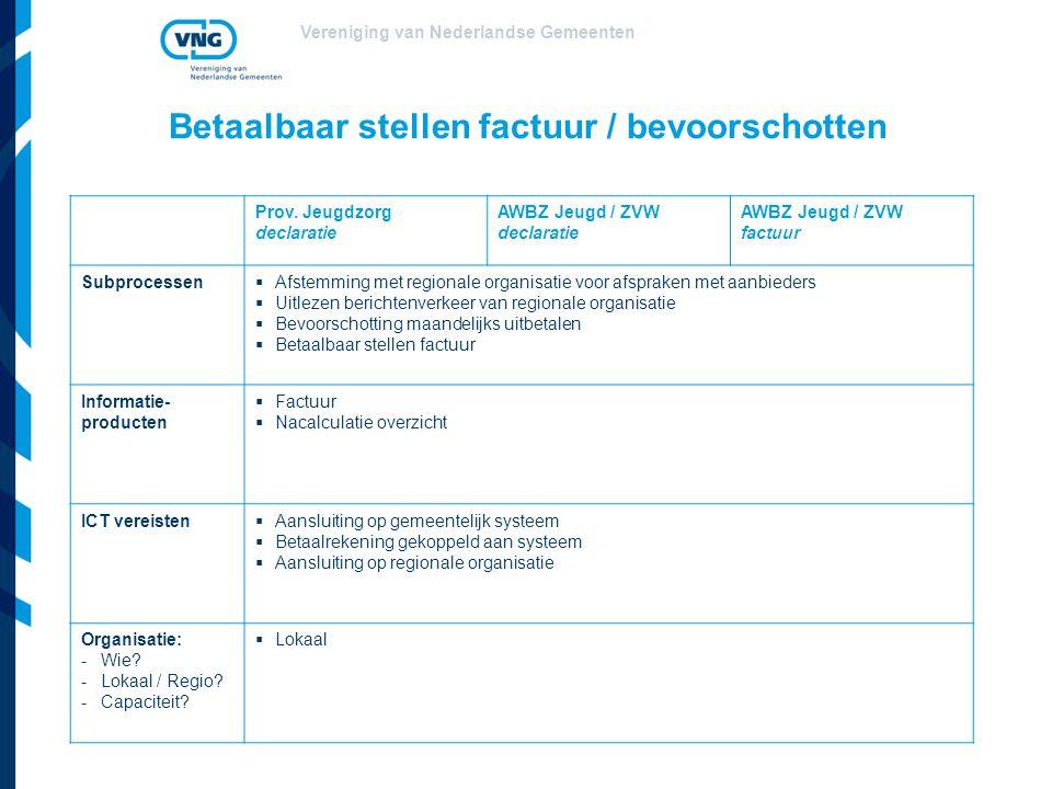 Vereniging van Nederlandse Gemeenten Betaalbaar stellen factuur / bevoorschotten Prov. Jeugdzorg declaratie AWBZ Jeugd / ZVW declaratie AWBZ Jeugd / Z