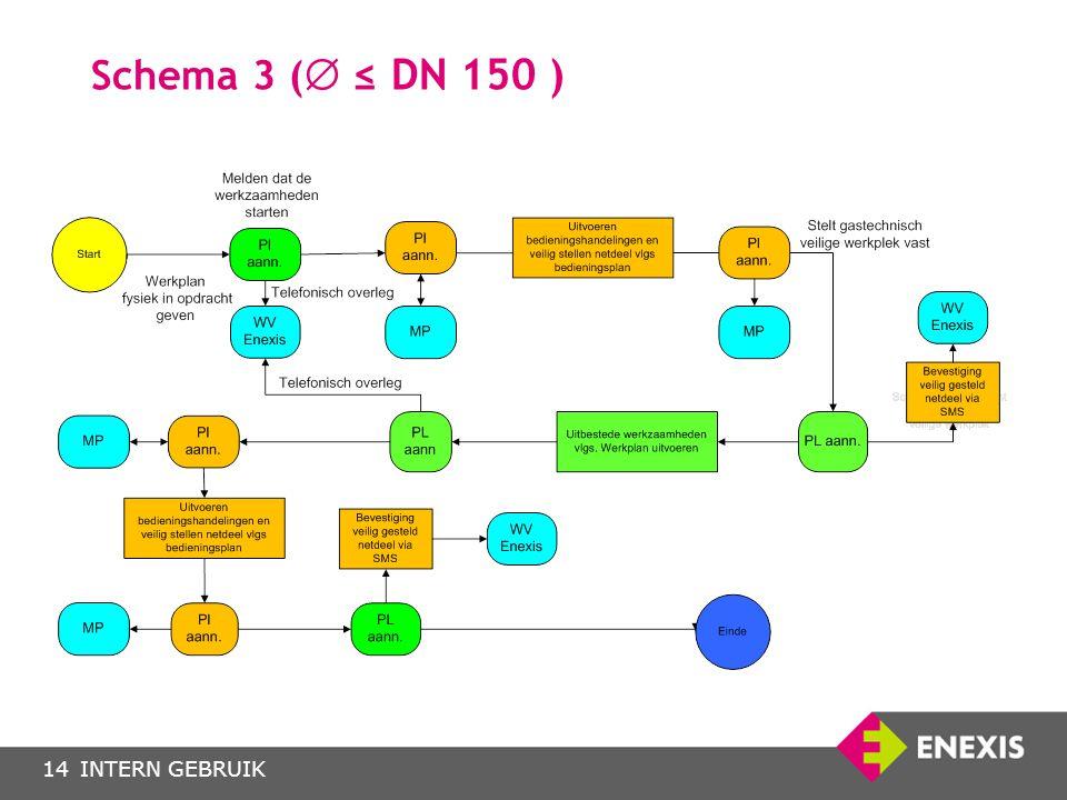 INTERN GEBRUIK14 Schema 3 (  ≤ DN 150 )