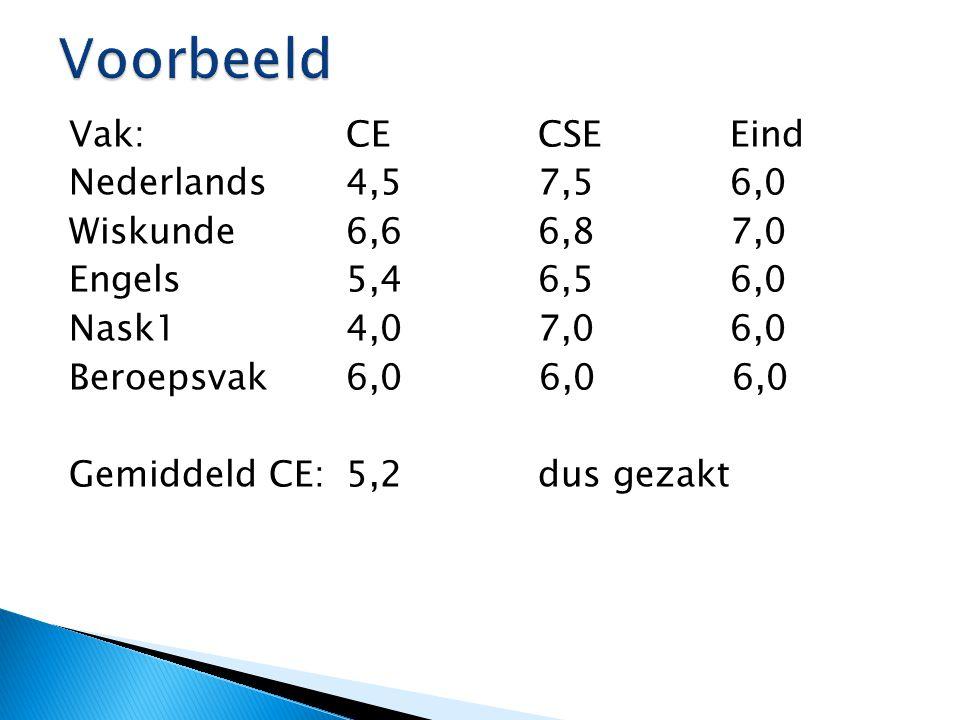 Vak:CECSE Eind Nederlands4,57,56,0 Wiskunde6,66,87,0 Engels5,46,56,0 Nask14,07,0 6,0 Beroepsvak 6,0 6,0 6,0 Gemiddeld CE:5,2dus gezakt