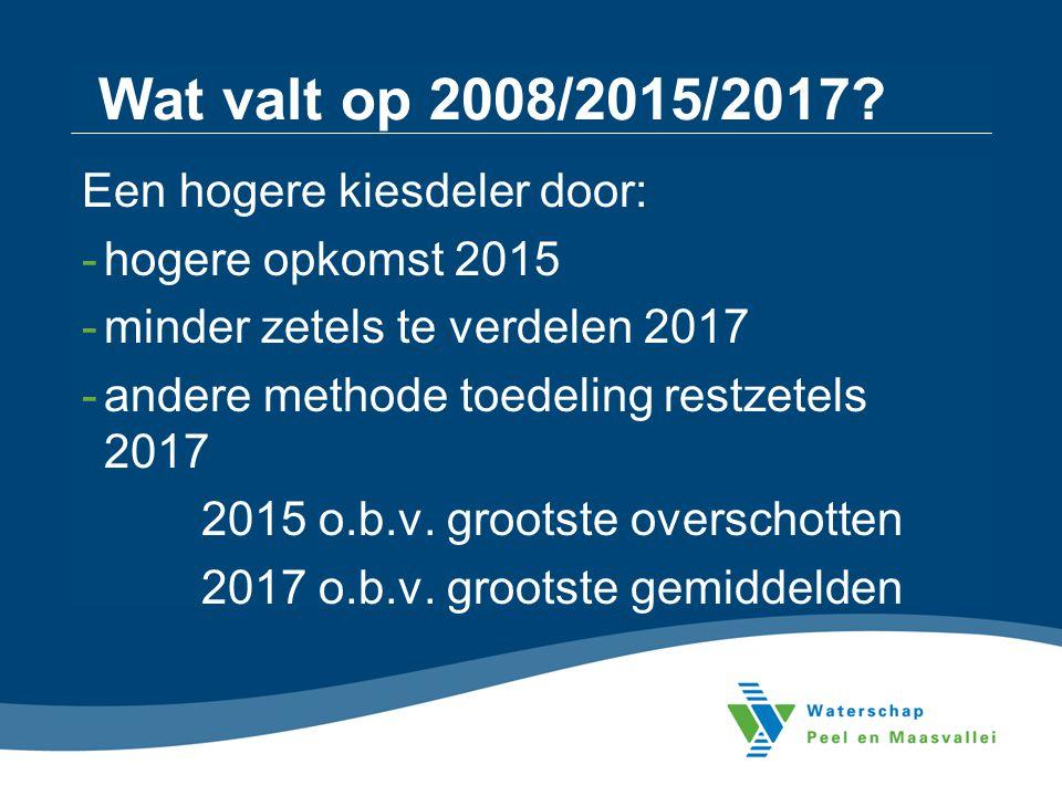 Wat valt op 2008/2015/2017? Een hogere kiesdeler door: -hogere opkomst 2015 -minder zetels te verdelen 2017 -andere methode toedeling restzetels 2017