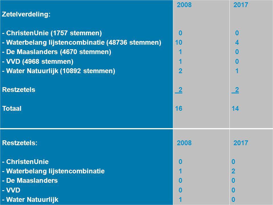 Zetelverdeling: - ChristenUnie (1757 stemmen) - Waterbelang lijstencombinatie (48736 stemmen) - De Maaslanders (4670 stemmen) - VVD (4968 stemmen) - W