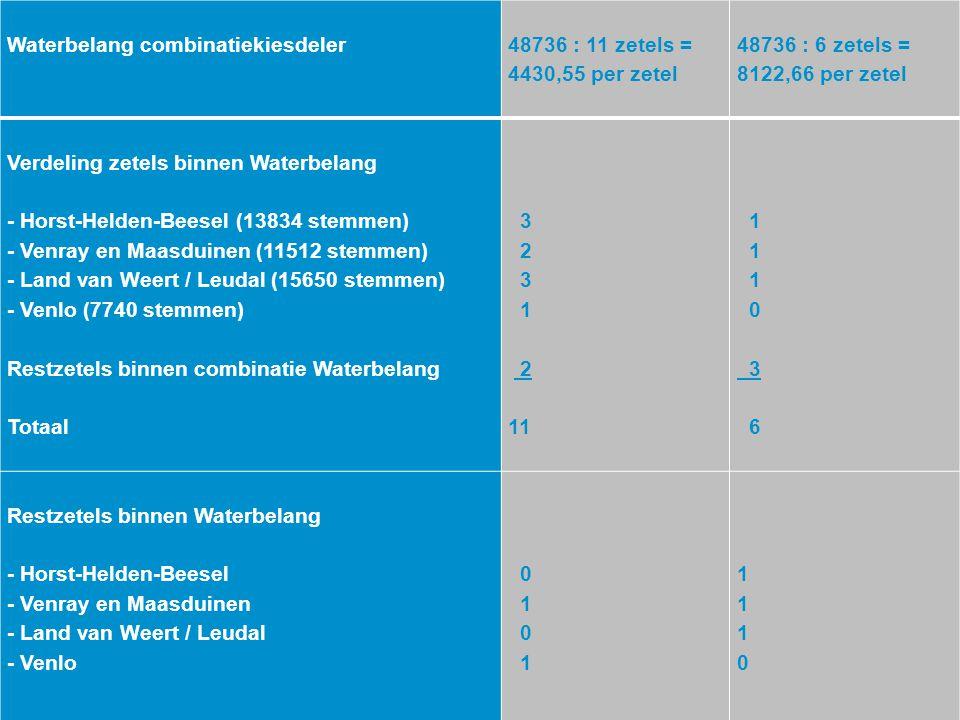 Waterbelang combinatiekiesdeler 48736 : 11 zetels = 4430,55 per zetel 48736 : 6 zetels = 8122,66 per zetel Verdeling zetels binnen Waterbelang - Horst