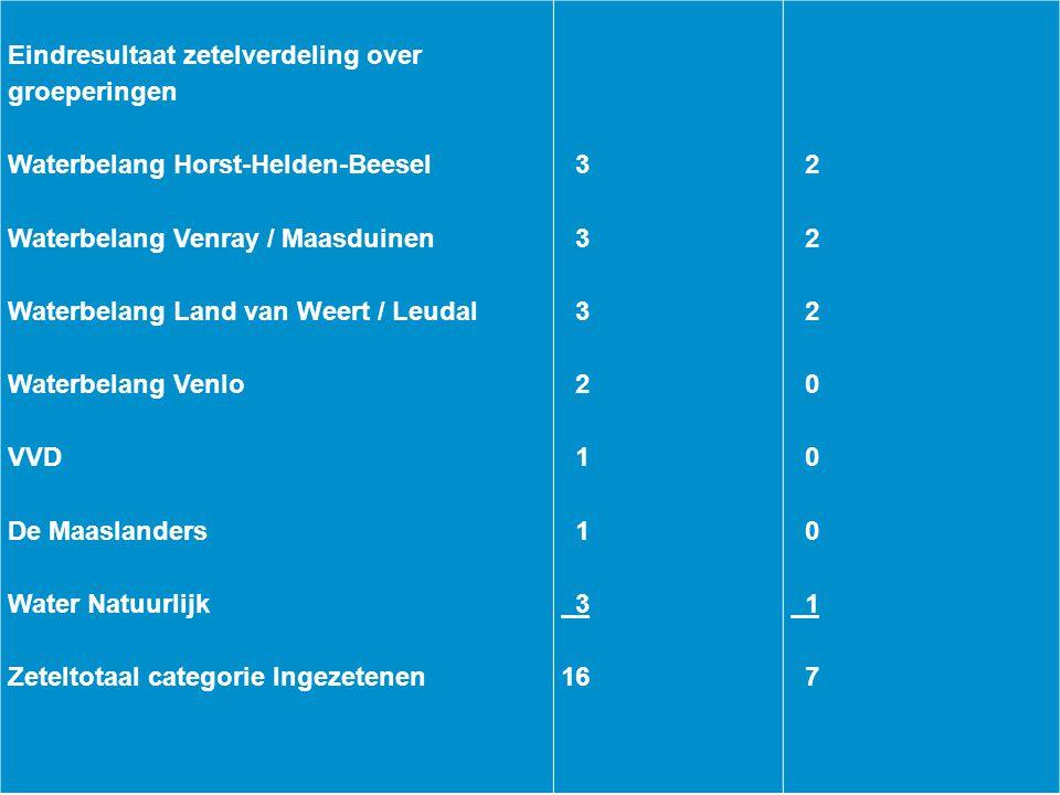 Eindresultaat zetelverdeling over groeperingen Waterbelang Horst-Helden-Beesel Waterbelang Venray / Maasduinen Waterbelang Land van Weert / Leudal Wat