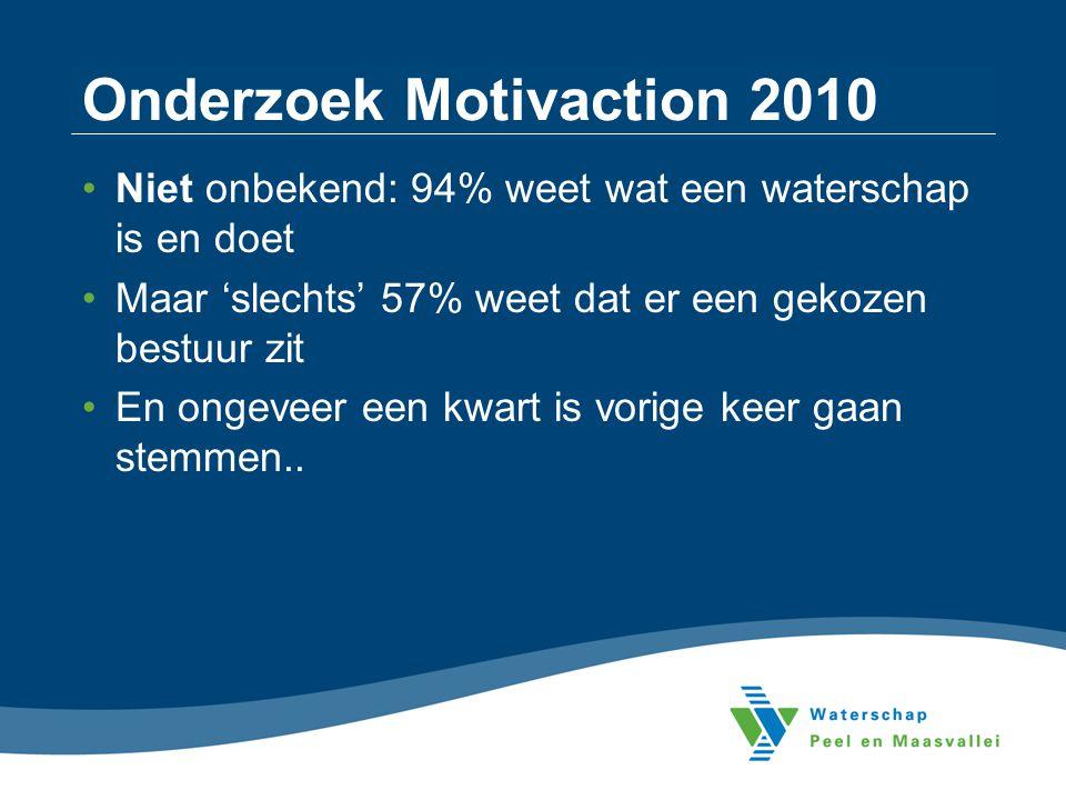 Onderzoek Motivaction 2010 Niet onbekend: 94% weet wat een waterschap is en doet Maar 'slechts' 57% weet dat er een gekozen bestuur zit En ongeveer ee