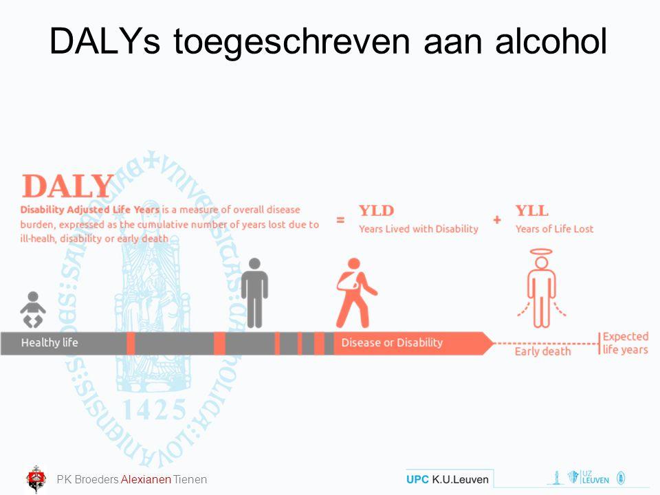 DALYs toegeschreven aan alcohol PK Broeders Alexianen Tienen