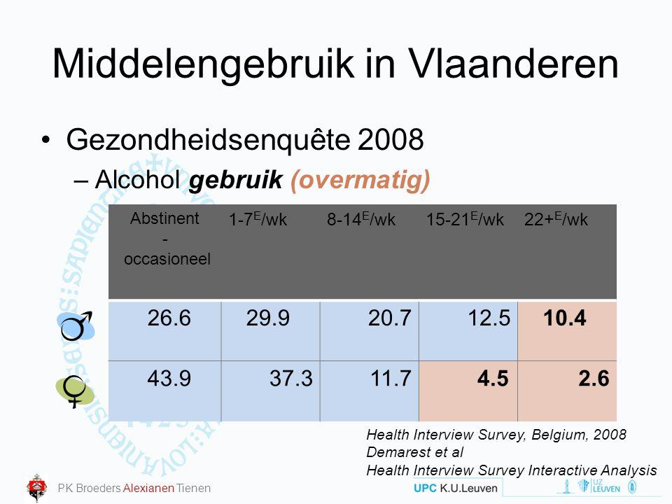 Middelengebruik in Vlaanderen Gezondheidsenquête 2008 –Alcohol problematisch gebruik CAGE –vragenlijst –Heeft u weleens het gevoel gehad het alcoholgebruik te moeten minderen.