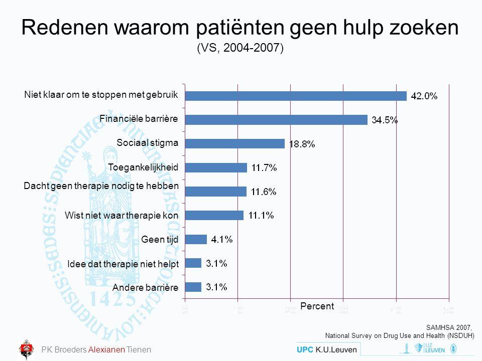 Redenen waarom patiënten geen hulp zoeken (VS, 2004-2007) Percent SAMHSA 2007, National Survey on Drug Use and Health (NSDUH) Niet klaar om te stoppen