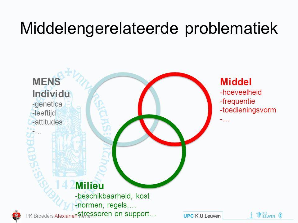 Middelengerelateerde problematiek Middel -hoeveelheid -frequentie -toedieningsvorm -… MENS Individu -genetica -leeftijd -attitudes -… Milieu -beschikb