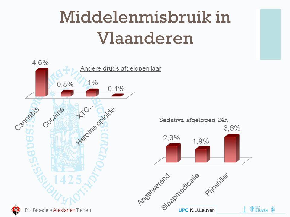 Somatische stoornissen, relatieve risico's Van den Berg BMC Medicine 2008, 6:36 19 Men Women Men Women Men Women Men Women Men Women Men Women Men Women PK Broeders Alexianen Tienen Slide: Prof.