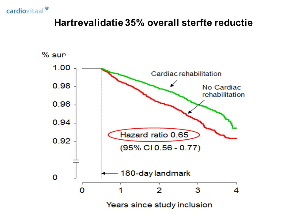 Hartrevalidatie 35% overall sterfte reductie