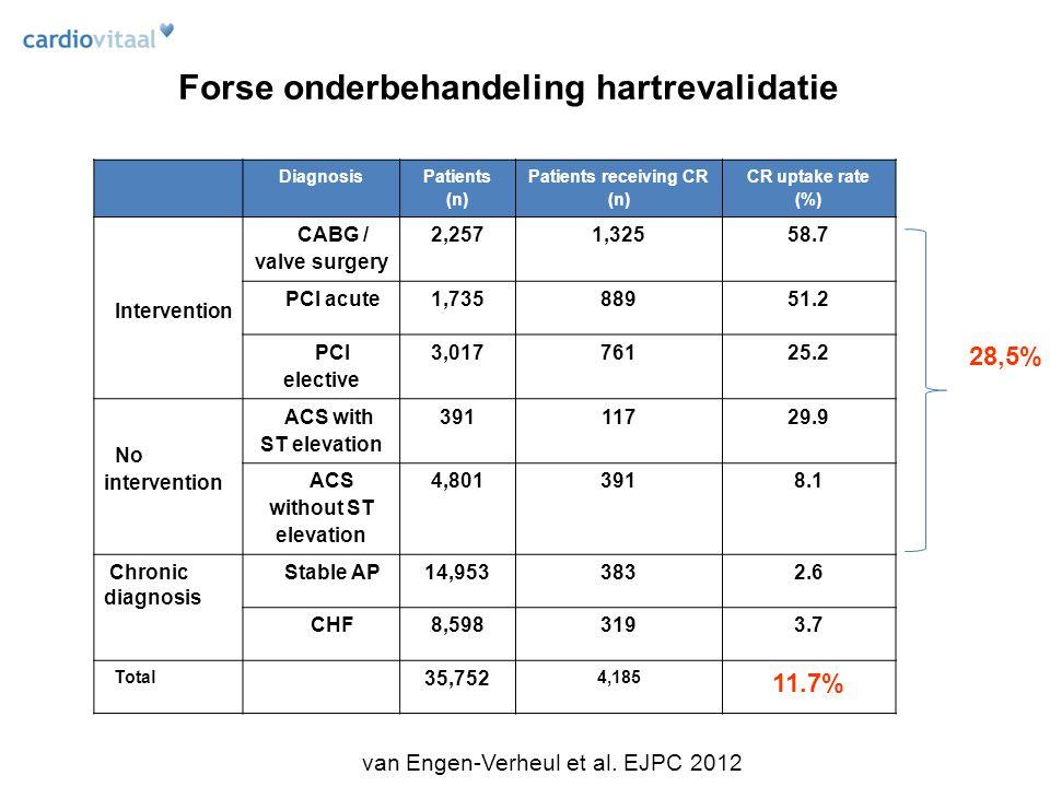 Forse onderbehandeling hartrevalidatie van Engen-Verheul et al.