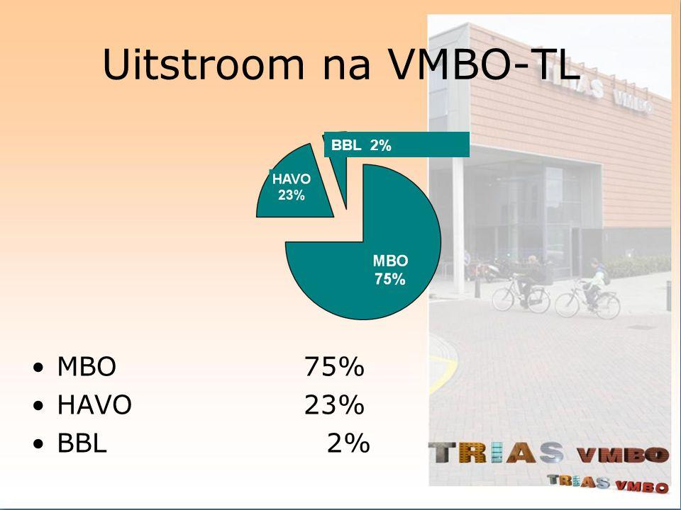 Uitstroom na VMBO-TL MBO75% HAVO23% BBL 2%