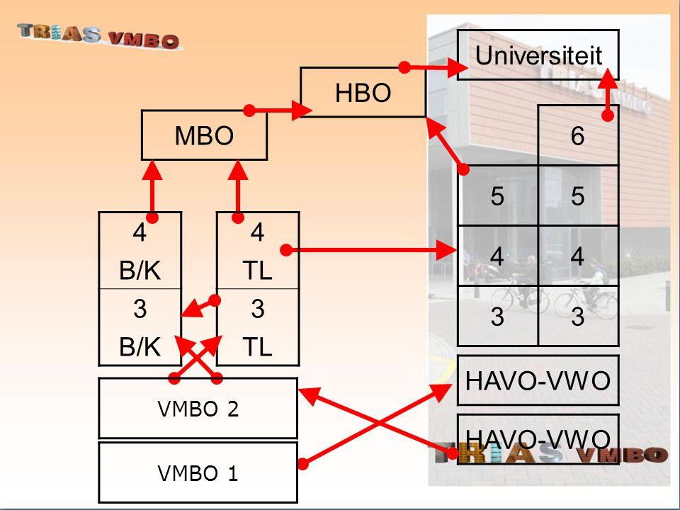MBO HBO Universiteit HAVO-VWO 6 55 44 33 4 TL 3 TL VMBO 1 4 B/K 3 B/K VMBO 2