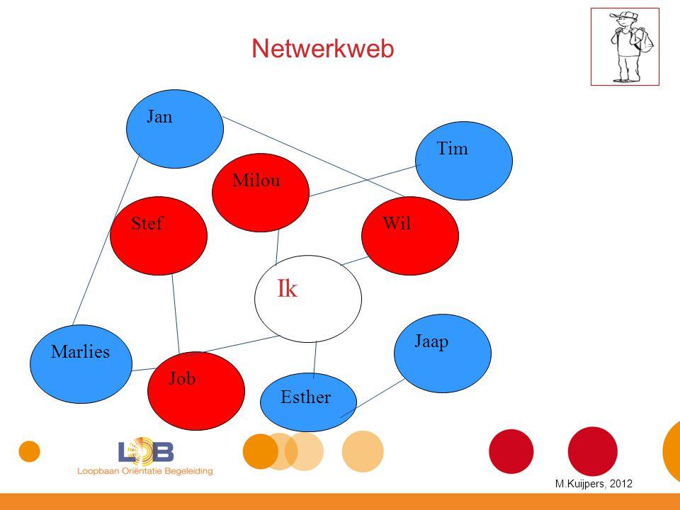 Netwerkweb Ik Stef Milou Wil Jan Jaap Esther Tim Job Marlies M.Kuijpers, 2012