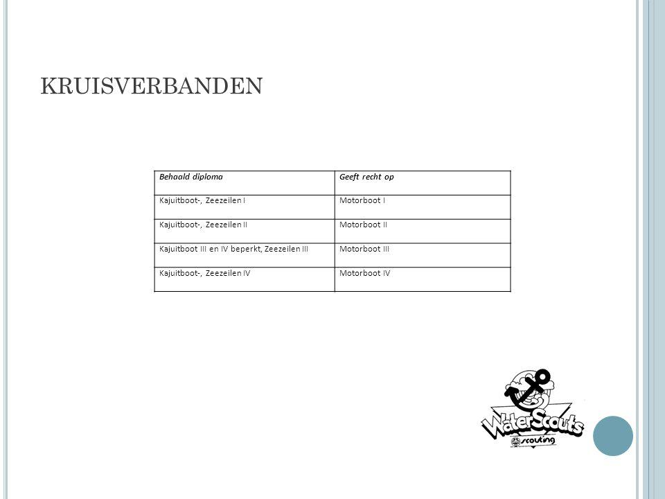 KRUISVERBANDEN Behaald diplomaGeeft recht op Kajuitboot-, Zeezeilen IMotorboot I Kajuitboot-, Zeezeilen IIMotorboot II Kajuitboot III en IV beperkt, Z