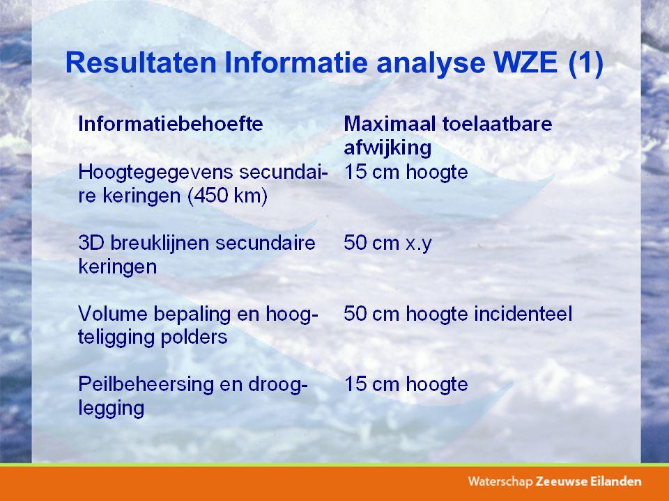 Resultaten Informatie analyse WZE (1)