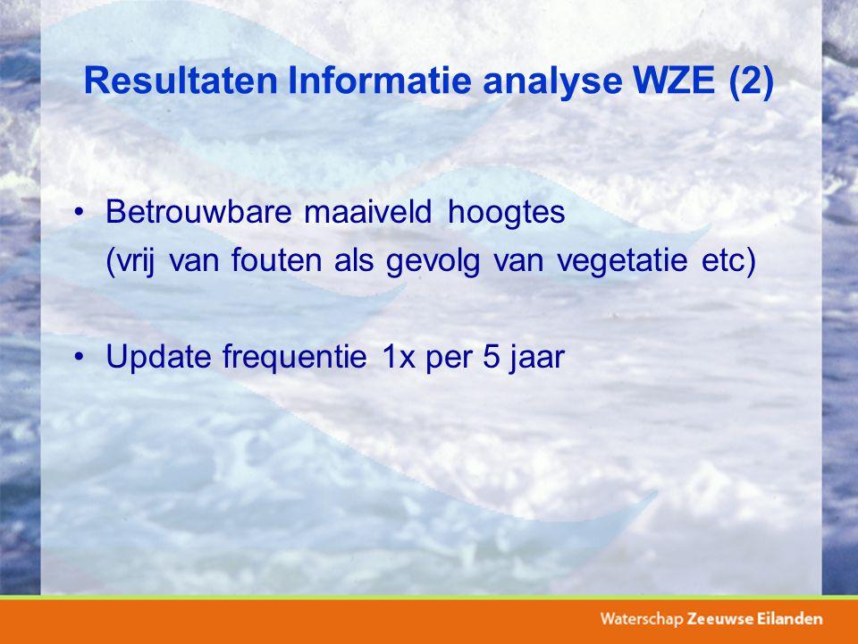 Resultaten Informatie analyse WZE (2) Betrouwbare maaiveld hoogtes (vrij van fouten als gevolg van vegetatie etc) Update frequentie 1x per 5 jaar