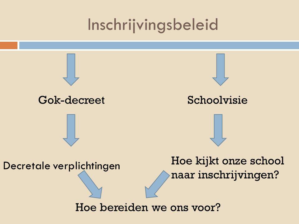 Inschrijvingsbeleid Decretale verplichtingen Gok-decreetSchoolvisie Hoe kijkt onze school naar inschrijvingen? Hoe bereiden we ons voor?