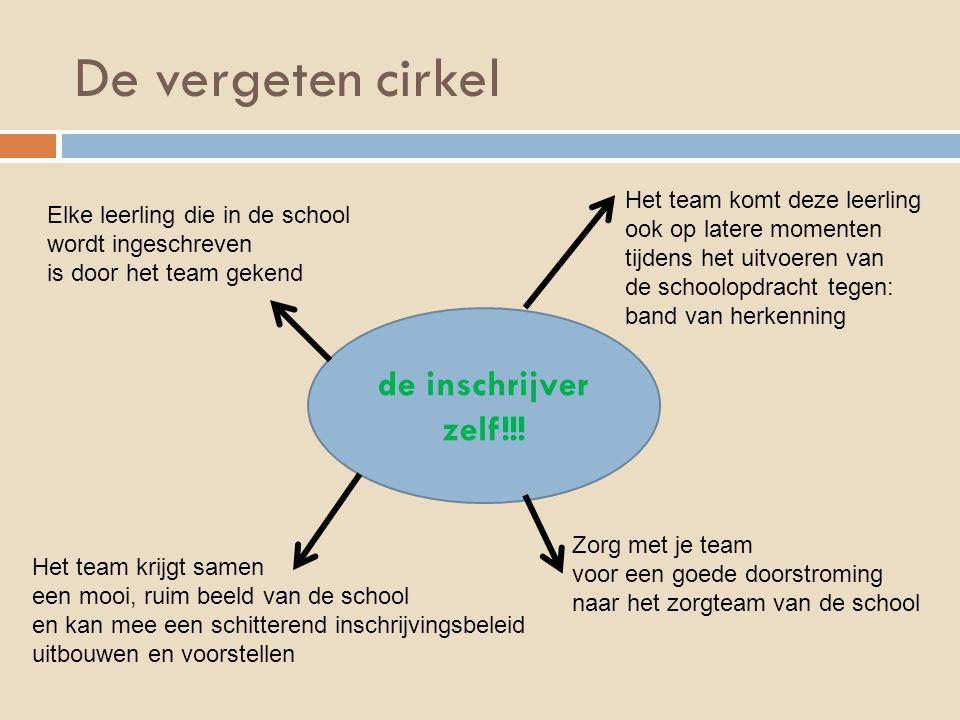De vergeten cirkel de inschrijver zelf!!! Elke leerling die in de school wordt ingeschreven is door het team gekend Het team komt deze leerling ook op