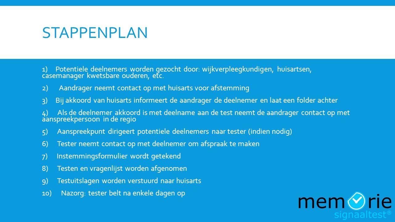 STAPPENPLAN 1) Potentiele deelnemers worden gezocht door: wijkverpleegkundigen, huisartsen, casemanager kwetsbare ouderen, etc. 2) Aandrager neemt con