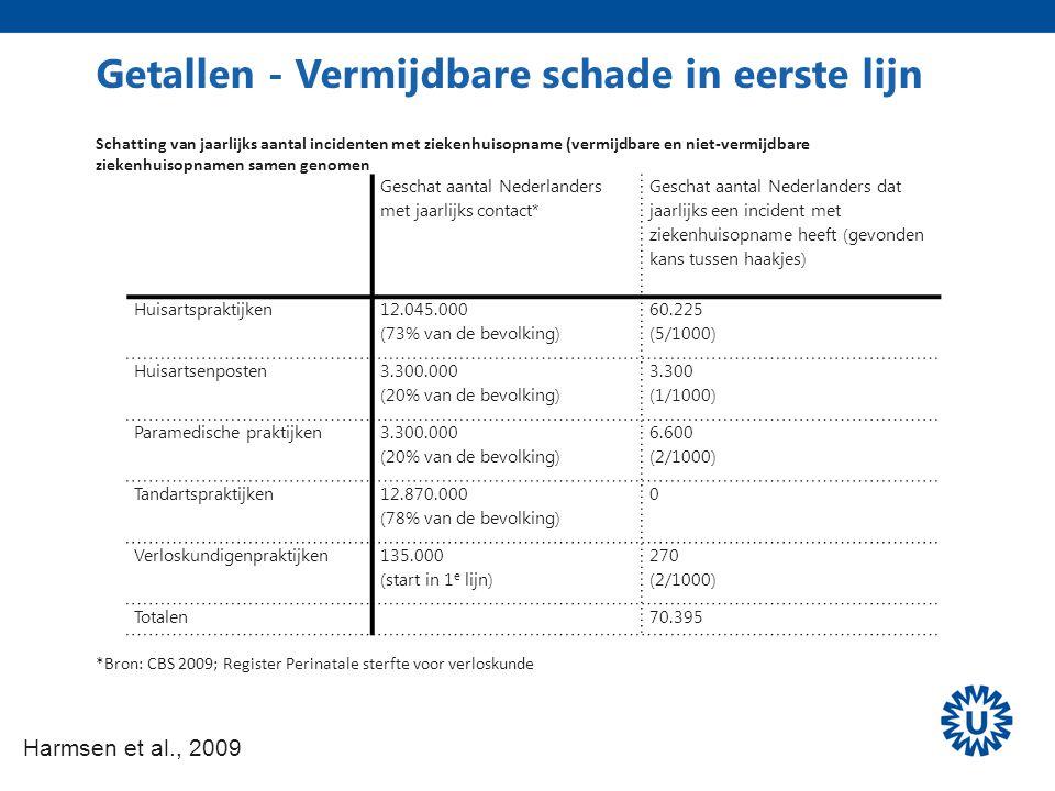 Getallen - Vermijdbare schade in eerste lijn Harmsen et al., 2009 Geschat aantal Nederlanders met jaarlijks contact* Geschat aantal Nederlanders dat j