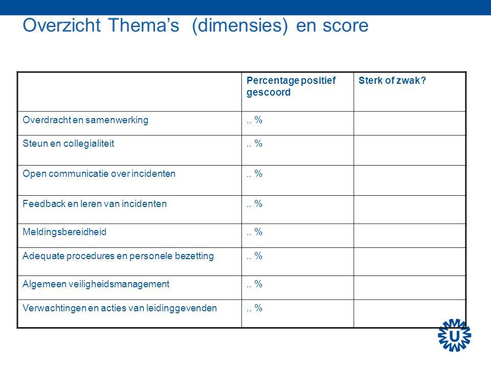 Overzicht Thema's (dimensies) en score Percentage positief gescoord Sterk of zwak? Overdracht en samenwerking.. % Steun en collegialiteit.. % Open com