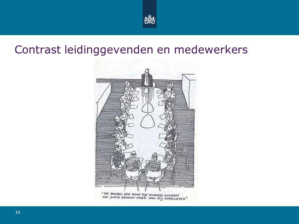 Contrast leidinggevenden en medewerkers 15