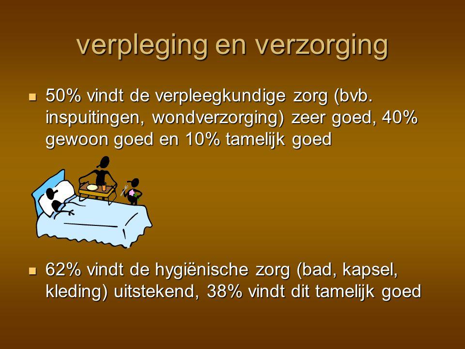 verpleging en verzorging 50% vindt de verpleegkundige zorg (bvb.