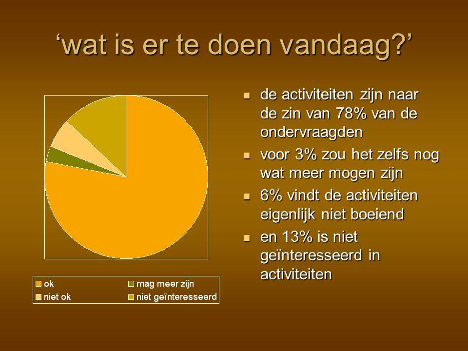 'wat is er te doen vandaag?' de activiteiten zijn naar de zin van 78% van de ondervraagden voor 3% zou het zelfs nog wat meer mogen zijn 6% vindt de activiteiten eigenlijk niet boeiend en 13% is niet geïnteresseerd in activiteiten