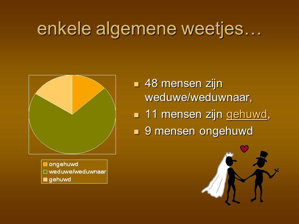 enkele algemene weetjes… 48 mensen zijn weduwe/weduwnaar, 11 mensen zijn gehuwd, 9 mensen ongehuwd