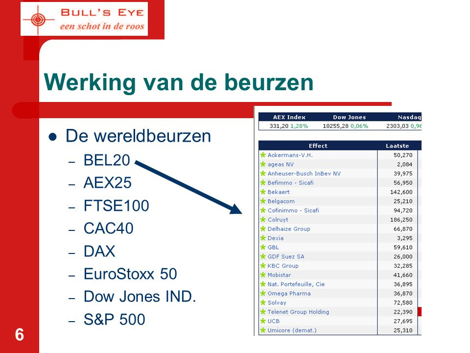 6 De wereldbeurzen – BEL20 – AEX25 – FTSE100 – CAC40 – DAX – EuroStoxx 50 – Dow Jones IND.