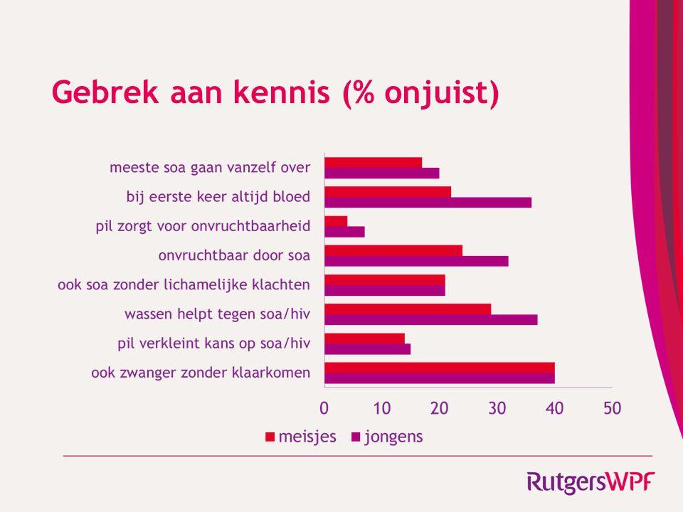 Gebrek aan kennis (% onjuist)
