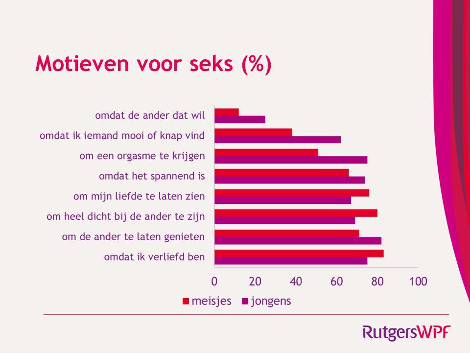 Motieven voor seks (%)