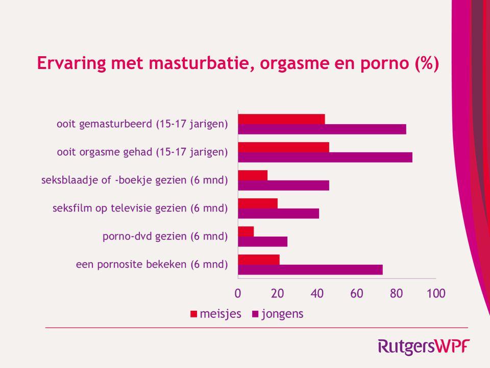 Ervaring met masturbatie, orgasme en porno (%)