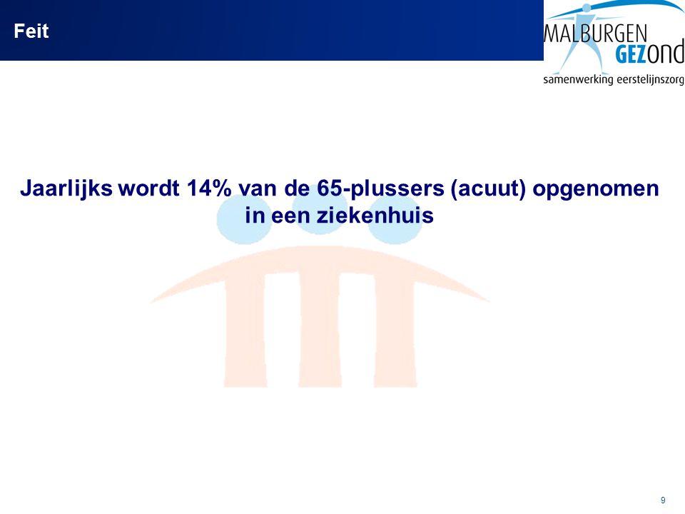 9 Feit Jaarlijks wordt 14% van de 65-plussers (acuut) opgenomen in een ziekenhuis