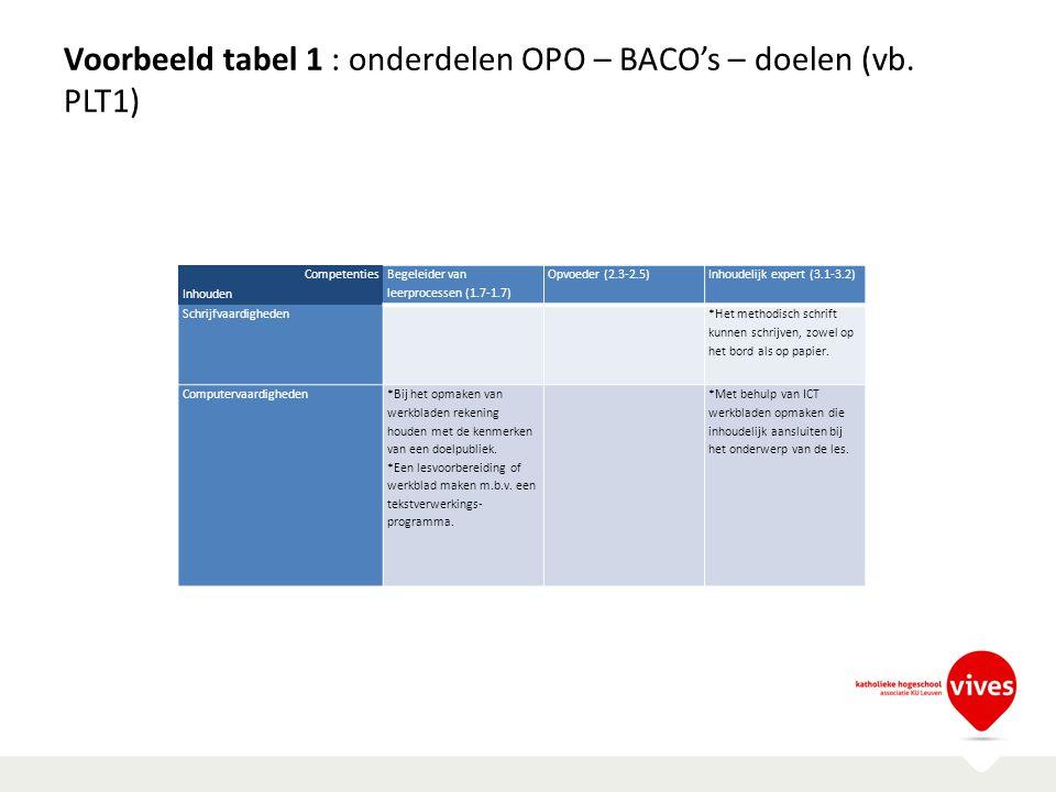 Voorbeeld tabel 1 : onderdelen OPO – BACO's – doelen (vb. PLT1) Competenties Begeleider van leerprocessen (1.7-1.7) Opvoeder (2.3-2.5)Inhoudelijk expe