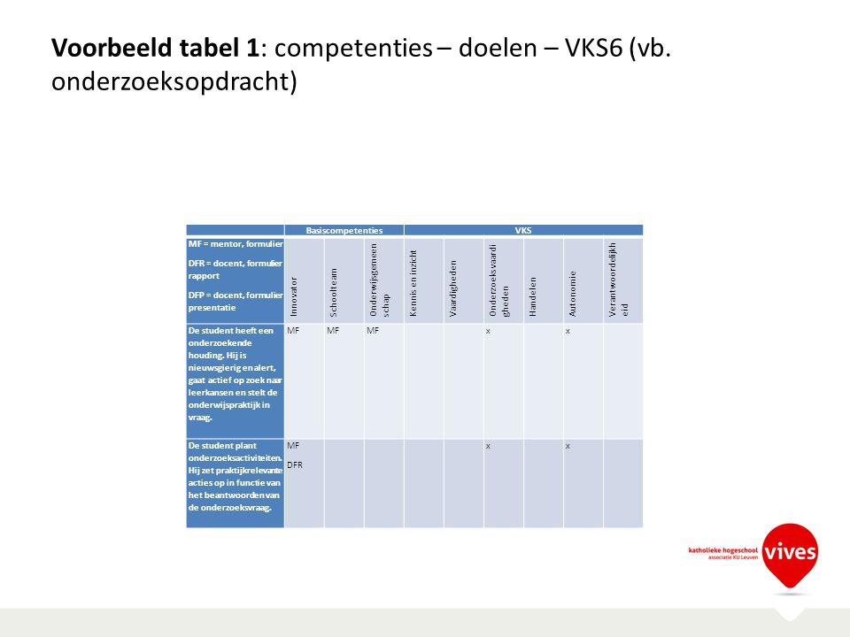 Voorbeeld tabel 1: competenties – doelen – VKS6 (vb. onderzoeksopdracht) BasiscompetentiesVKS MF = mentor, formulier DFR = docent, formulier rapport D