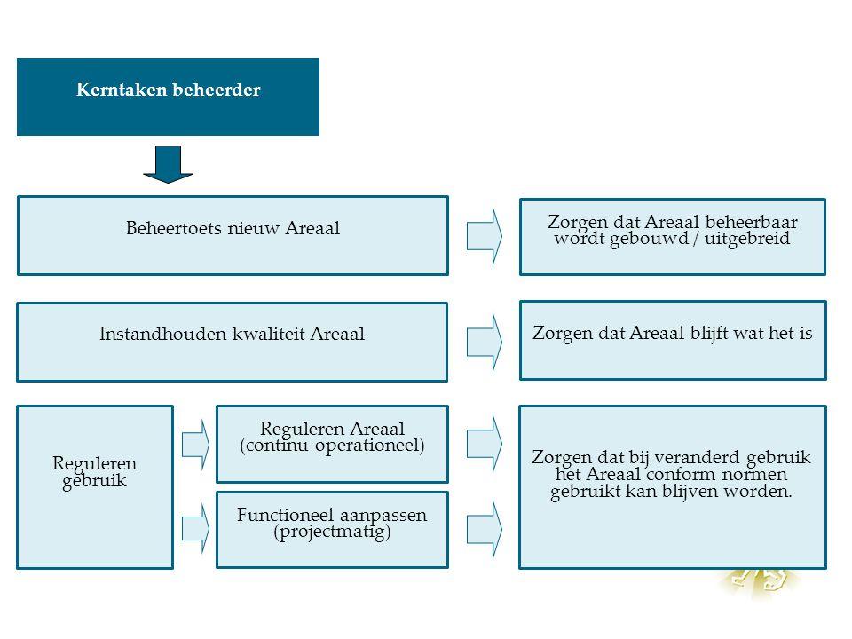 Beheertoets nieuw Areaal Instandhouden kwaliteit Areaal Reguleren gebruik Reguleren Areaal (continu operationeel) Functioneel aanpassen (projectmatig)