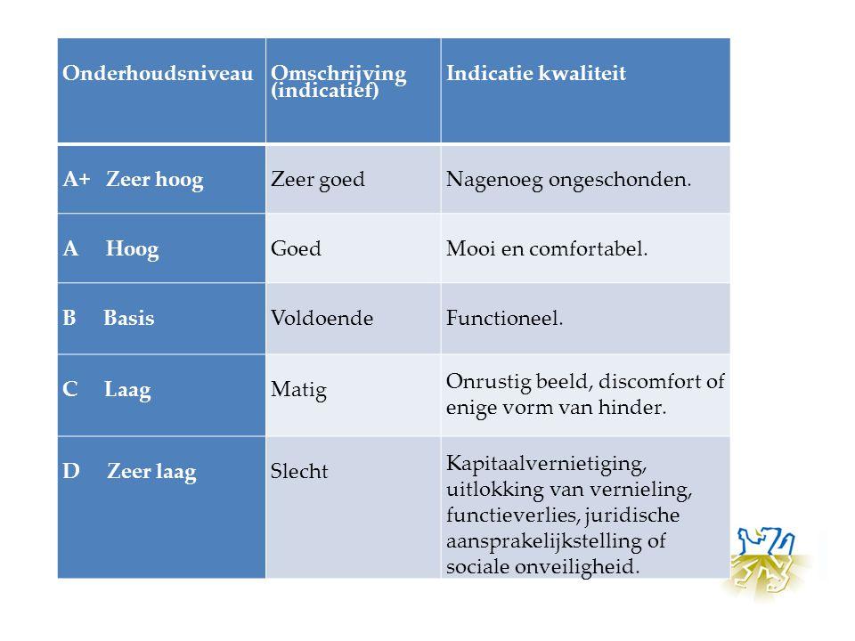 Onderhoudsniveau Omschrijving (indicatief) Indicatie kwaliteit A+ Zeer hoogZeer goed Nagenoeg ongeschonden. A HoogGoed Mooi en comfortabel. B BasisVol