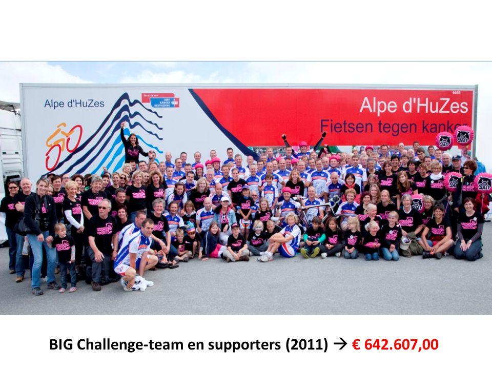 BIG Challenge-team en supporters (2011)  € 642.607,00