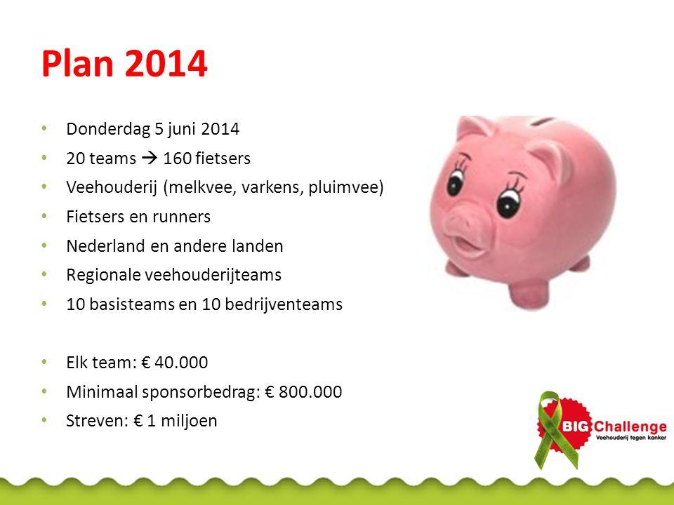 Plan 2014 Donderdag 5 juni 2014 20 teams  160 fietsers Veehouderij (melkvee, varkens, pluimvee) Fietsers en runners Nederland en andere landen Region