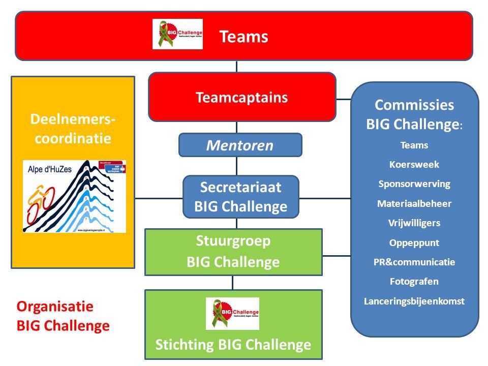 Stichting BIG Challenge Teams Commissies BIG Challenge : Teams Koersweek Sponsorwerving Materiaalbeheer Vrijwilligers Oppeppunt PR&communicatie Fotogr