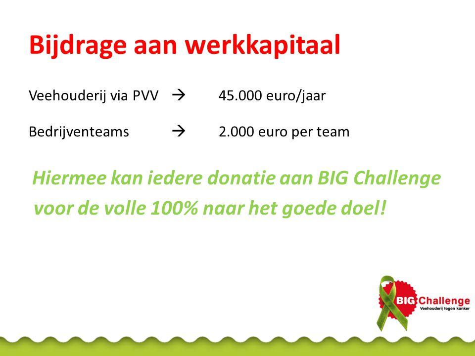 Bijdrage aan werkkapitaal Veehouderij via PVV  45.000 euro/jaar Bedrijventeams  2.000 euro per team Hiermee kan iedere donatie aan BIG Challenge voo