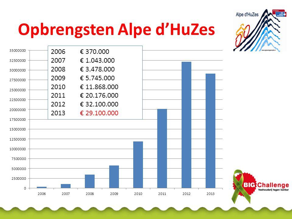 Opbrengsten Alpe d'HuZes 2006€ 370.000 2007€ 1.043.000 2008€ 3.478.000 2009€ 5.745.000 2010€ 11.868.000 2011€ 20.176.000 2012€ 32.100.000 2013€ 29.100