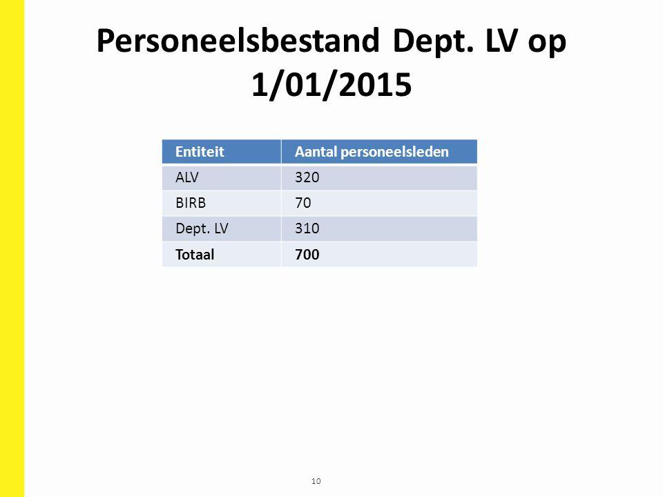 10 Personeelsbestand Dept. LV op 1/01/2015 EntiteitAantal personeelsleden ALV320 BIRB70 Dept. LV310 Totaal700