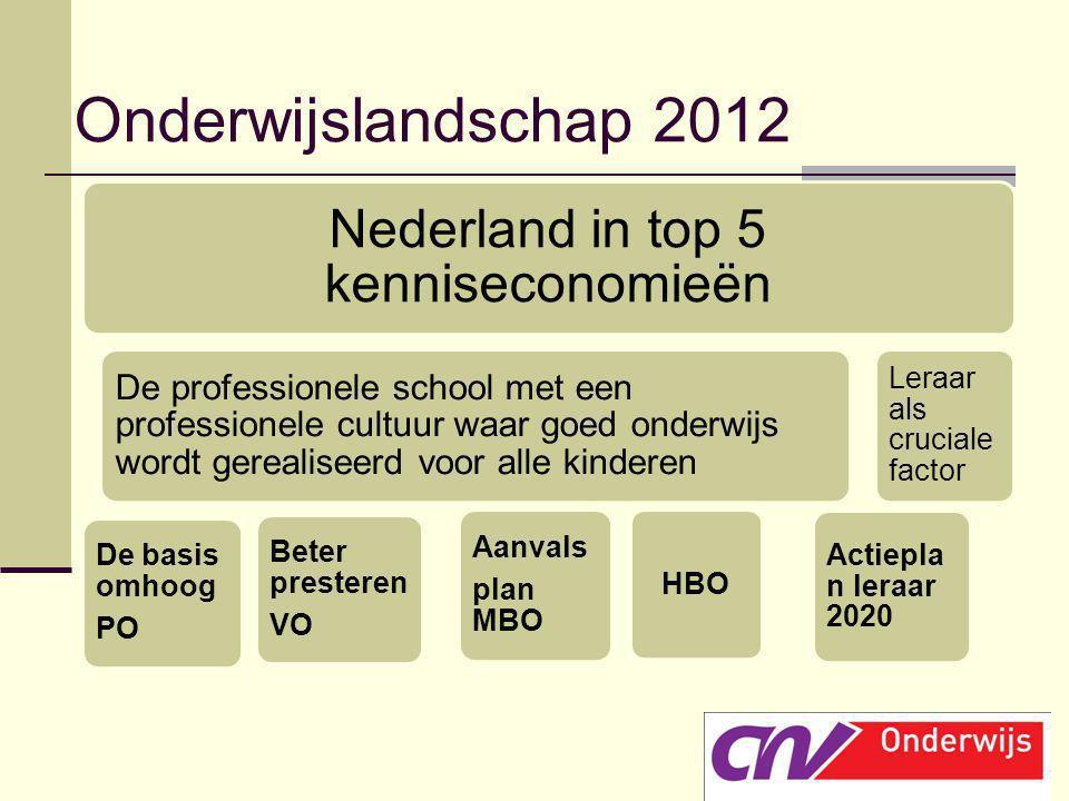 Onderwijslandschap 2012 Nederland in top 5 kenniseconomieën De professionele school met een professionele cultuur waar goed onderwijs wordt gerealisee
