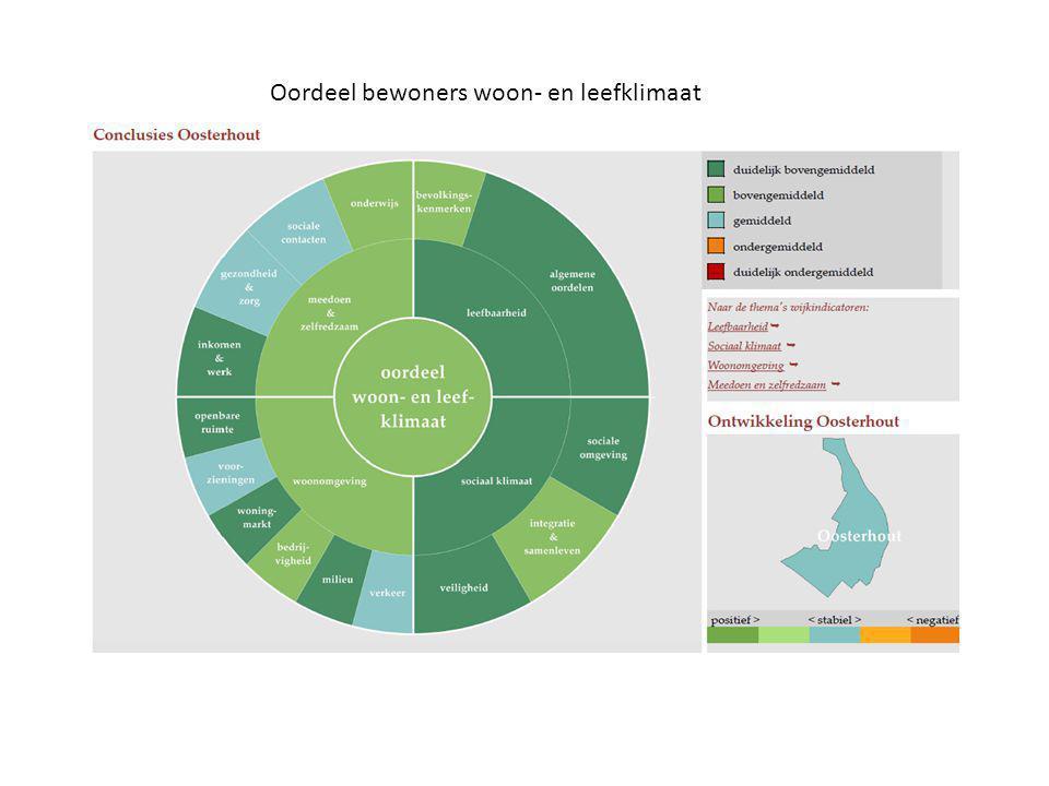 Onderwijs Oosterhout heeft in 3 jaar tijd een opvallende stijging van 15% van havo- vwo leerlingen.